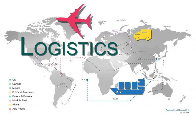 Logistics for made-in-china products
